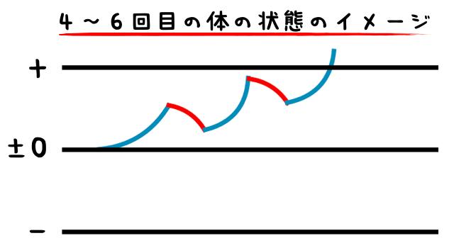 4〜6回目の体の状態のイメージ