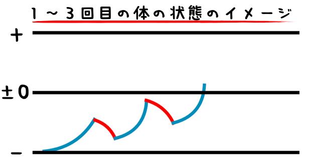 1〜3回目の体の状態のイメージ