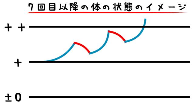 7回目~のイメージ