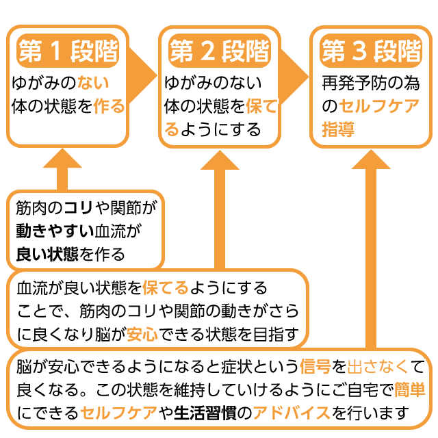 3ステップの図