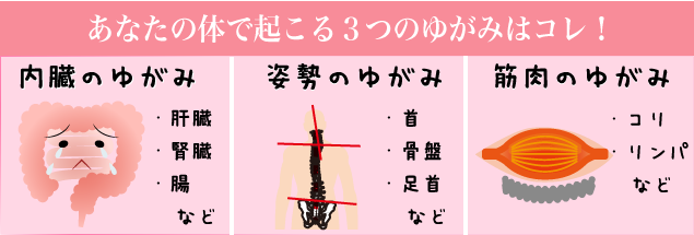 3つのゆがみの図